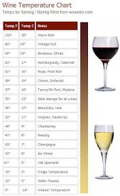 Wine Temperature Chart Tells You The Optimal Storage And