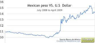 Mexican Peso Vs Us Dollar Chart 13 Veracious Pesos To American Dollars Chart