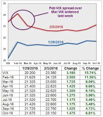 Weekend Review Vix Options And Futures 2 1 2 5