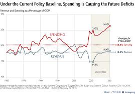 Us Budget Deficit Chart New Cbo Budget Baseline Reveals Permanent Trillion Dollar