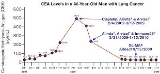 Cea Level Chart So Many Needless Cancer Deaths Life Extension