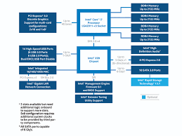 Intel X99 Chipset Block Diagram