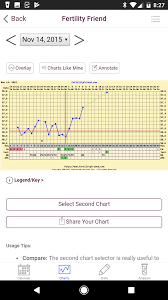 Ava Bracelet Ovulation Chart Anyone Have Any Experience With The Ava Bracelet