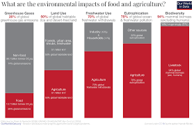 Organizational Chart Of Food Industry What Are The Environmental Impacts Of Food And Agriculture