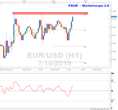 Marketscope Charts Eurusd Is Trading Close To Resistance On H1 Chart