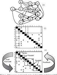 Design Structure Matrix Methods Complex Concurrent Engineering And The Design Structure