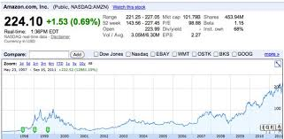 Amazon Stock Chart 10 Years Whoa Amazon Is Now Valued At More Than 101 Billion Geekwire