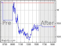 International Game Techn Stock Chart Igt