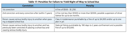 Massachusetts Driving Fines Chart School Bus Laws By State When To Stop And When Not To
