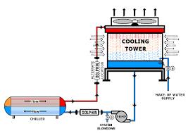 kawasaki wiring diagrams wiring diagram for car engine nd alternator wiring diagram further harley davidson ignition wiring diagram furthermore dewalt radio wiring diagram likewise