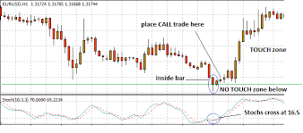 Candlestick Charts For Binary Options Trading