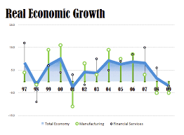 Two Ugly Real Economic Growth Charts Peltier Tech Blog