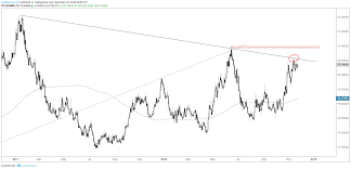 Charts For Next Week Usd Usd Cad Usd Mxn Crude Oil