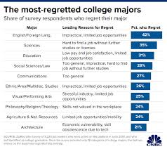 The Top 10 College Majors American Students Regret The Most