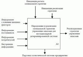 НОУ ИНТУИТ Лекция Организационно экономическая система  Диаграмма нулевого уровня принципиальной схемы определения и реализации оптимальной стратегии управления запасами уровень 0