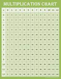 free printable multiplication charts 0 12