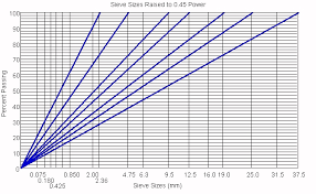 Sieve Chart Gradation And Size Pavement Interactive