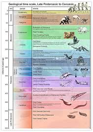 Dinosaur Time Periods Chart Geological Periods Poster A2 Amazon Co Uk Office Products
