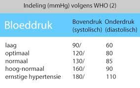 wat is te hoge bloeddruk