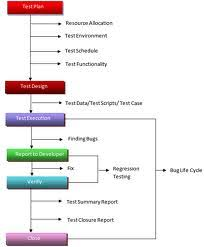 Types Of Software Testing Testing For Beginner Software Testing Types