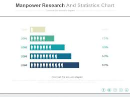 Excel Statistics Template Manpower Research And Statistics Chart Slides Templates Template