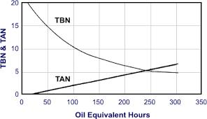 Diesel Engine Lubricants