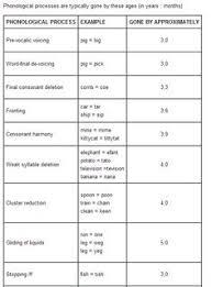 Speech Sound Development Chart Asha Phonological Processes