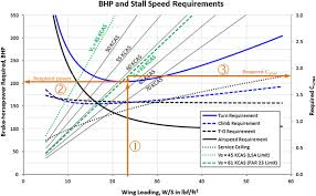 Stall Speed An Overview Sciencedirect Topics