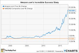 Amazon Price Chart When Will Amazon Com Split Its Stock Again Nasdaq