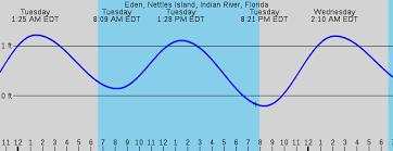 St Joseph Sound Tide Chart 20 Veracious Stuart Fl Tides Chart