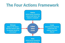 Four Actions Framework My Training Resources The Blue Ocean Strategy A Review