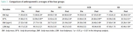 Acsm Waist Circumference Chart Effect Of Diet And Indoor Cycling On Body Composition And