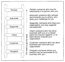 keep calm and help clients to climb the loyalty ladder figure 2 the loyalty ladder is a relationship marketing concept that sees customers gradually moving