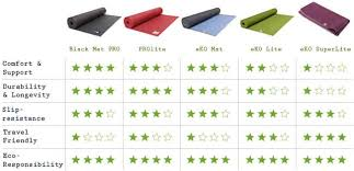 Yoga Mat Comparison Chart Thin Yoga Mat Manduka Yoga Mats Pro Therapy Supplies