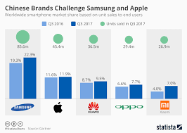 Chart Chinese Brands Challenge Samsung And Apple Statista