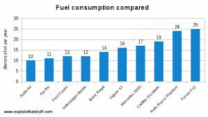 Fuel Consumption Comparison Chart Chart Comparing Typical Fuel Consumption In Barrels Per Year