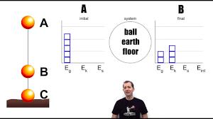 Energy Bar Charts Chemistry Energy Lol Diagrams Energy Bar Graphs