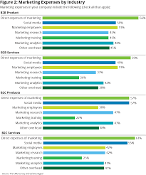 What Is An Expense Budget Marketing Budgets Vary By Industry Cmo Today Wsj