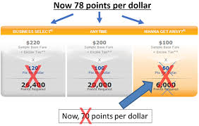 The New True Value Of Southwest Points 2018 Edition How To