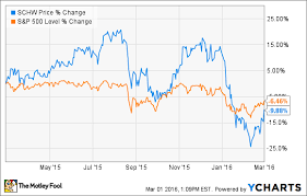3 Reasons Charles Schwab Stock Could Rise The Motley Fool
