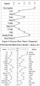 Two Hand Process Chart Pdf Application Of Lean Concepts In Process Industry 1384