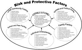 Risk And Protective Factors Chart Department Of Health 2 5 Interaction Model