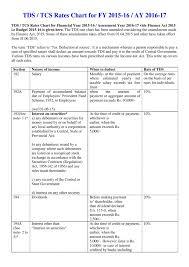Tds Tcs Rates Chart For Fy 2015 16 Ay 2016 17 Bihar