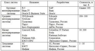 Информационные системы в экономике Примеры систем управления предприятием