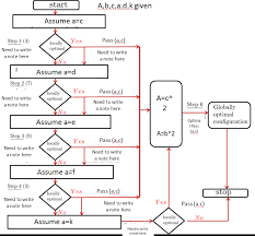 How To Use Latex Commands To Draw A Flowchart Tex Latex
