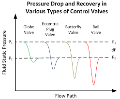 Choked Flow In Control Valves In Liquid Applications