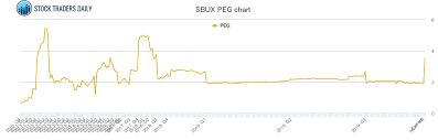 Starbucks Peg Ratio Sbux Stock Peg Chart History