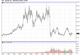 Aluminum Market Price Chart Aluminum Oversupply The Upside Is Limited For 2 Primary
