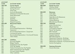 Chart Of Accounts Design Solved A Use The Following Information To Design And Co