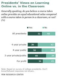 main report pew research center presidents views on learning online vs in the classroom